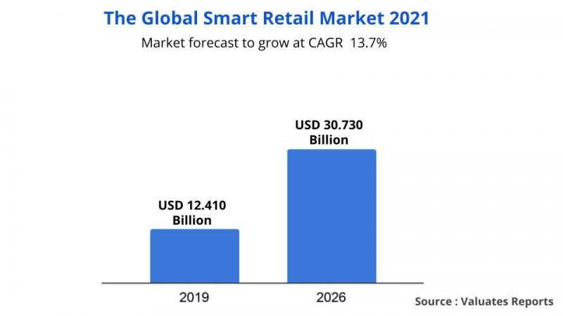 Smart Retail Market Report Analysis - Global Industry Size &