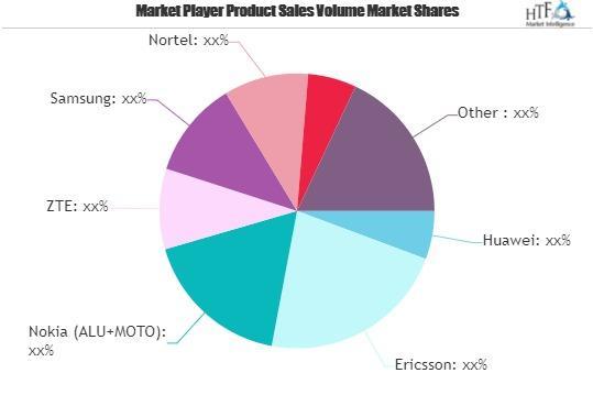 2G, 3G, 4G and 5G Wireless Network Infrastructure Market