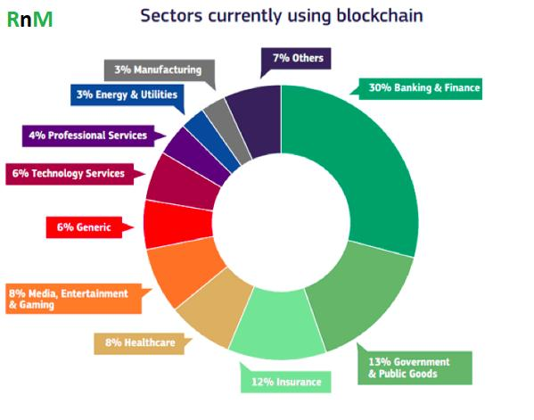Blockchain in Banking and Financial Services