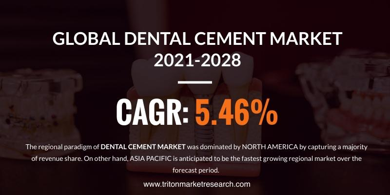 Global Dental Cement Market