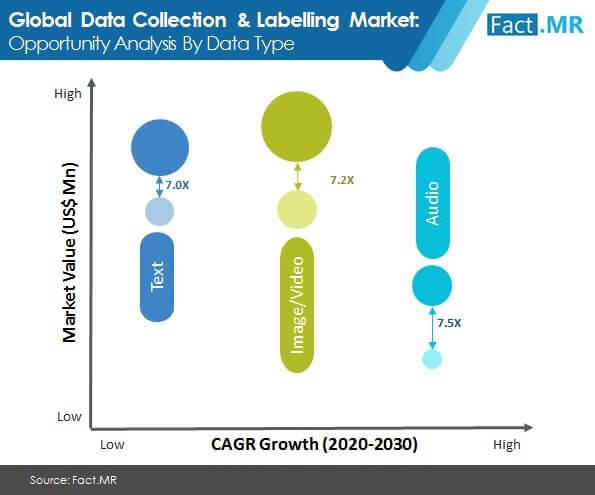 Data Collection and Labelling Market Trends By 2021 | How
