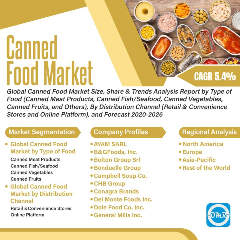Canned Food Market Growth, Size, Share, Industry Report