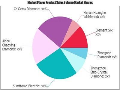 Jewelry Diamond Market
