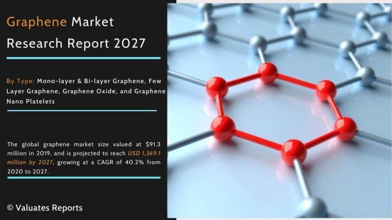 Graphene Statistics   Industry Report, Market Demand, Size &