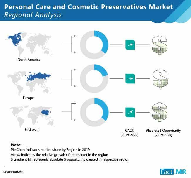 Personal Care and Cosmetic Preservatives Market