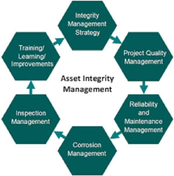 Oil and Gas Asset Integrity Management Services