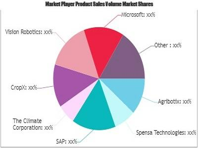 Artificial Intelligence in Agriculture Market