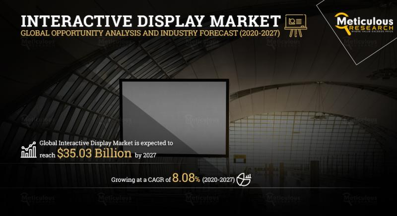 Interactive Display Market to Surpass with CAGR of 8.08%