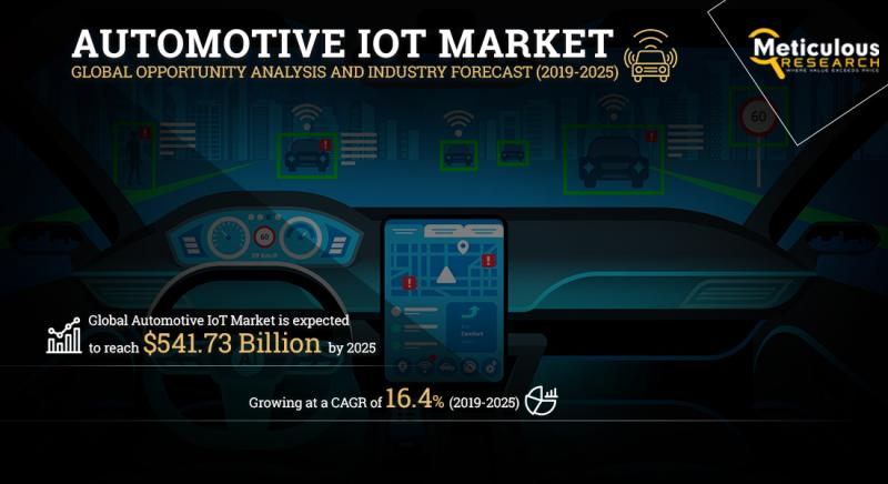 Automotive Iot Market (Based on 2020 COVID-19 Worldwide Spread)