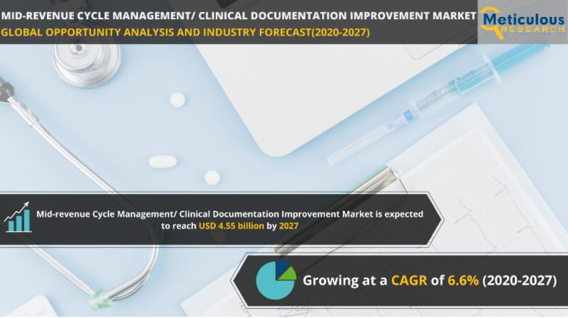 Mid-revenue Cycle Management/ Clinical Documentation