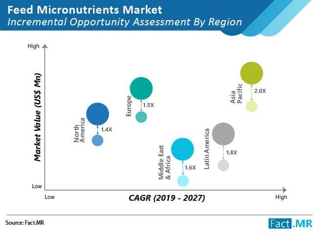Feed Micronutrients Market