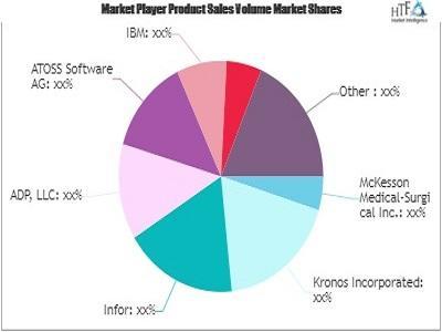 Hospital Workforce Management Software Market