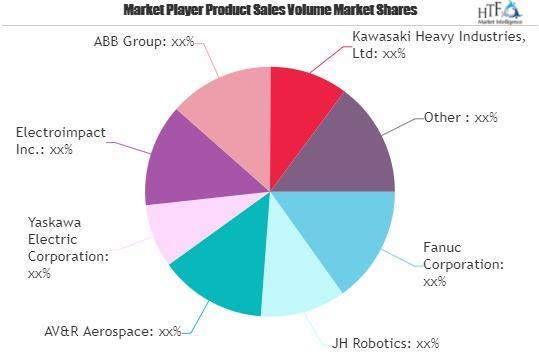 Aerospace Robots Market