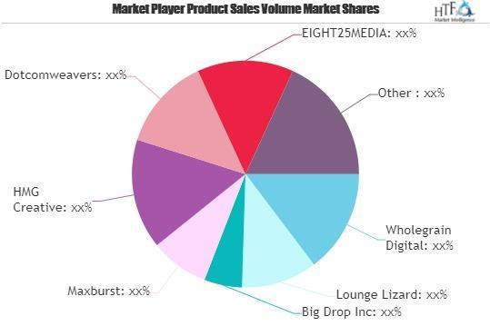 Web Design Market