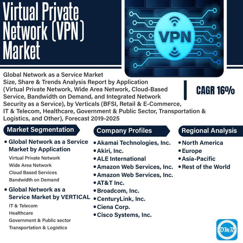 Virtual Private Network (VPN) Market 2019 Analysis May Set New