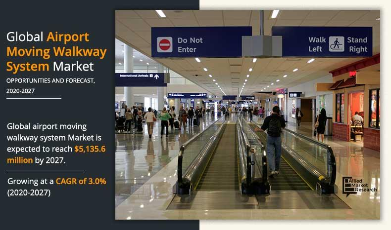Airport Moving Walkway System Market