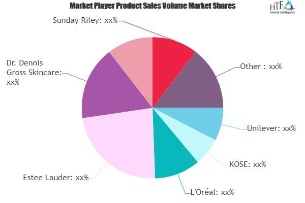 Sulfur Beauty Products Market