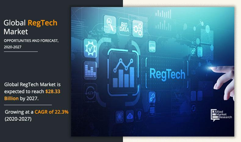 RegTech Market Strategies, Technological Innovation, Trends