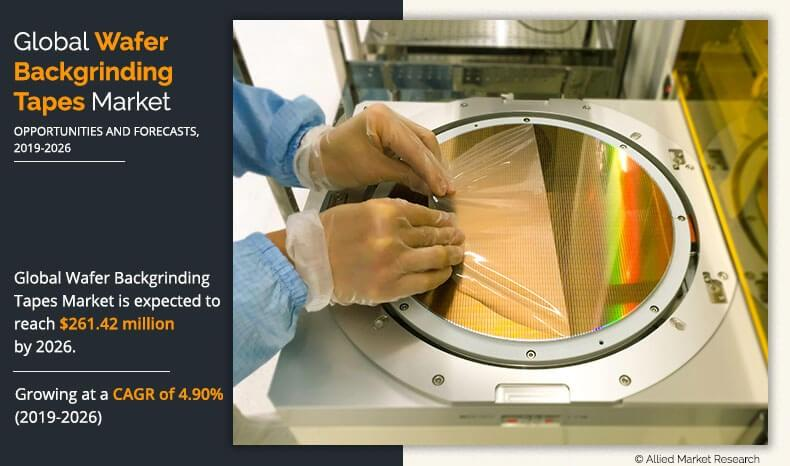 Wafer Backgrinding Tape Market
