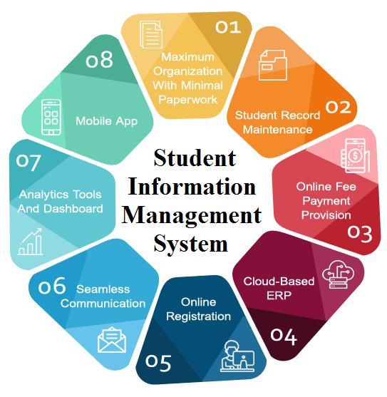Student Information Management System Market