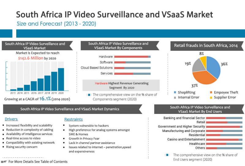 South Africa IP Video Surveillance and VSaaS Market