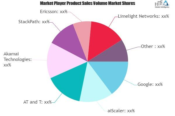 Digital Distribution Market: 3 Bold Projections for 2021 |