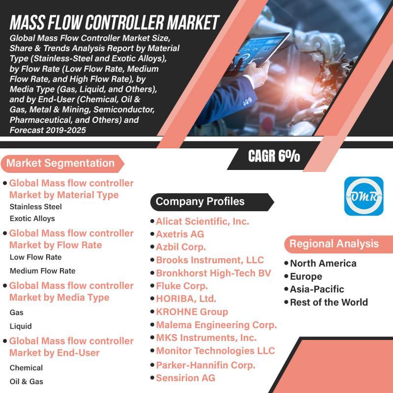 Global Mass Flow Controller Market