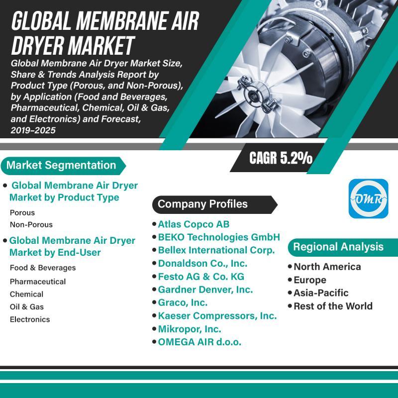 Global Membrane Air Dryer Market