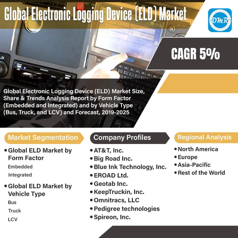 Global Electronic Logging Device (ELD) Market