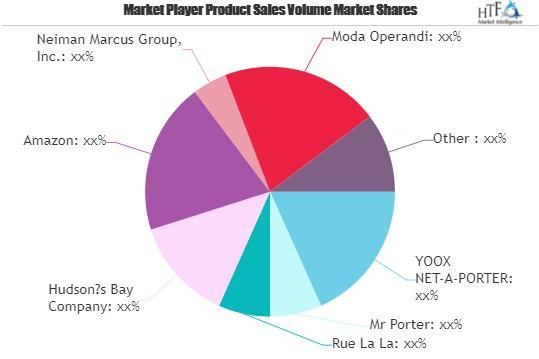 Luxury E-commerce Market