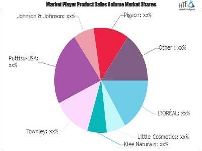 Children Cosmetics Market