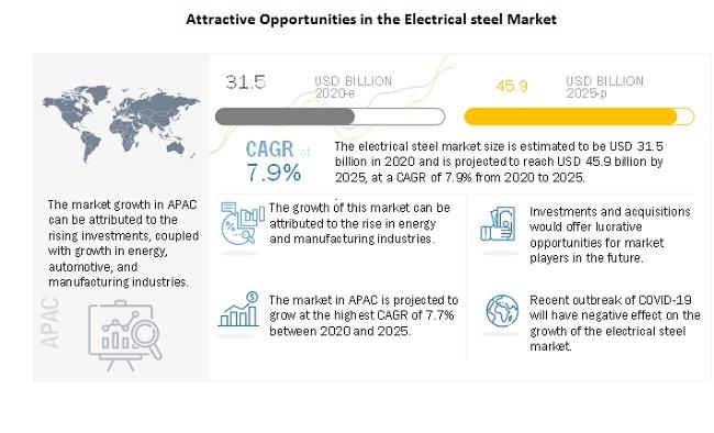 Electrical Steel Market is Projected to Reach $45.9 Billion