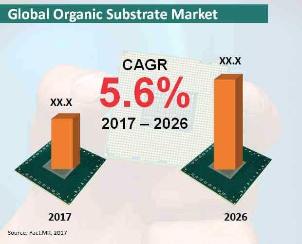 Organic Substrate Market