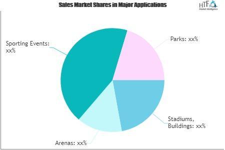 Sports Ad Agency Market