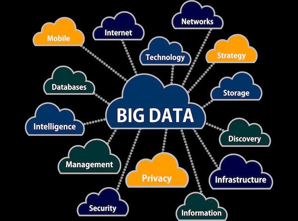 Global Hadoop And Big Data Analytics Market