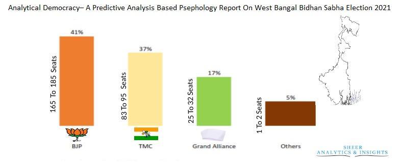 A Predictive Analysis Based Psephology Report On Bidhan Sabha
