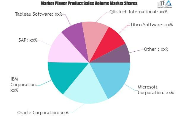 Business Continuity Management Planning Solution Market