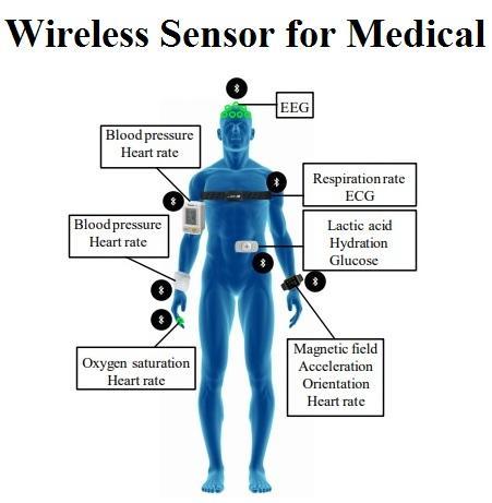 Wireless Sensor for Medical Market