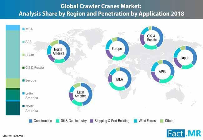 Forecast Revenue Share of the Crawler Cranes Industry