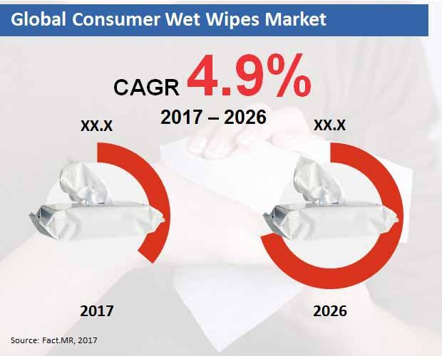 Consumer Wet Wipes Market Explorer Growth Trends, Analysis
