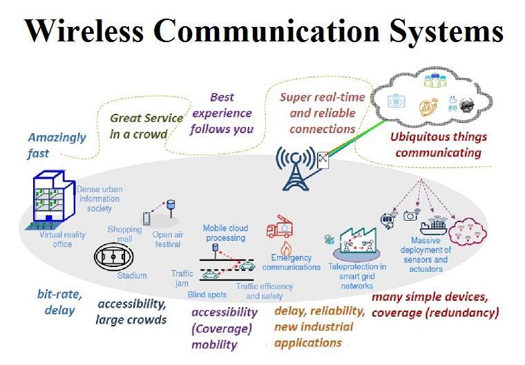 Wireless Communication Systems Market