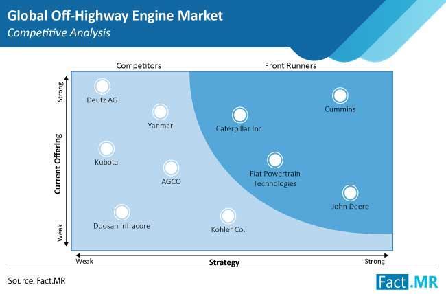 Automotive Off-Highway Engine Market