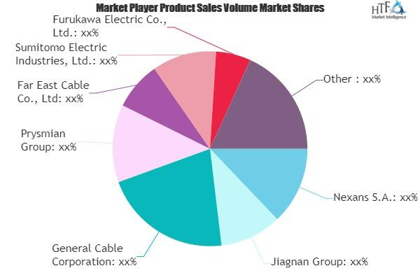 Electrical Wire and Cable Market