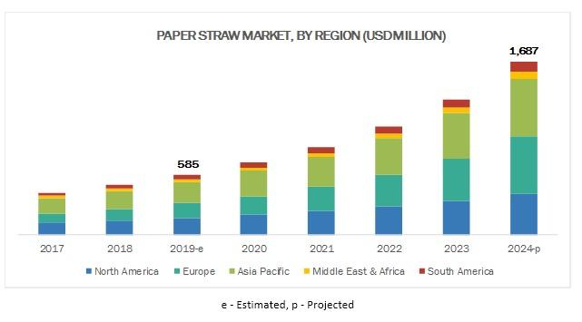 Paper Straw Market is Projected to Reach $1,687 Million by 2024