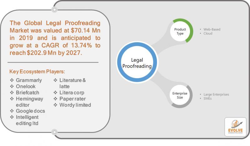 Legal Proofreading Market Snapshot