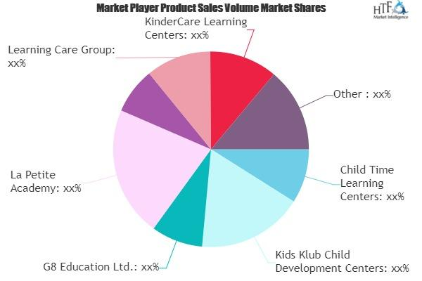 Children Day Care Services Market