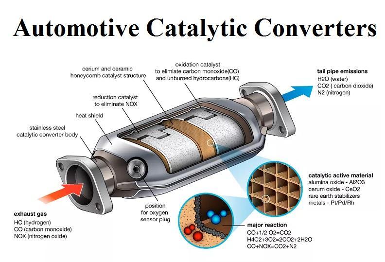 Automotive Catalytic Converters Market