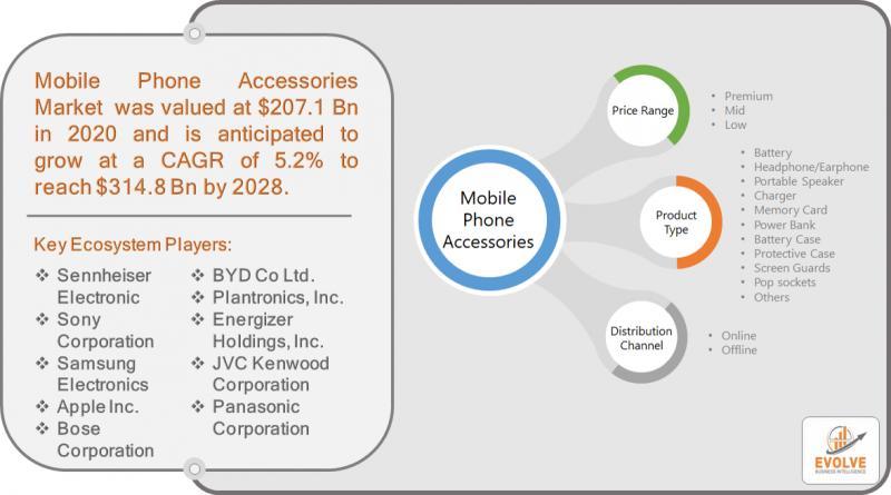 Mobile Phone Accessories Market Snapshot