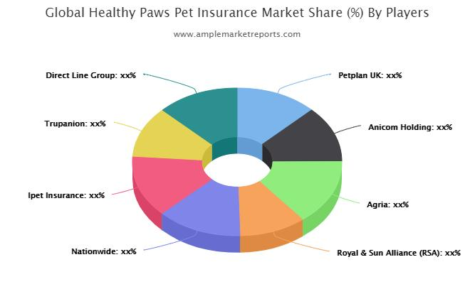 Healthy Paws Pet Insurance Market