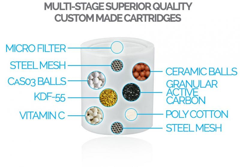 PureShowers.co.uk Develop Innovative New Shower Filter Cartridge